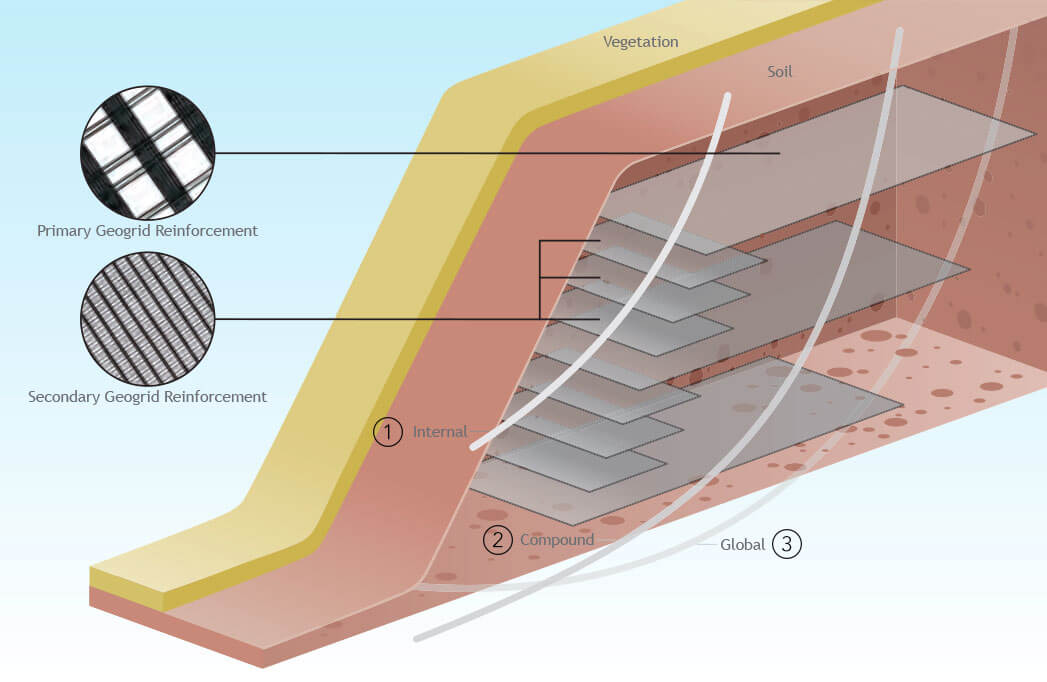 Reinforced Steep Slopes - Geogrid