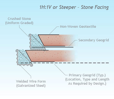 ... Segmental Retaining Wall Concrete Blocks. Stone Facing